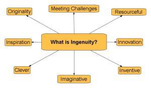 Ingenuity Mind Map